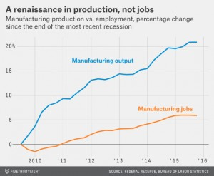 Graph on manufacturing jobs